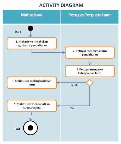 Perpustakaan Diagram Activity Buku Peminjaman Pada Dan