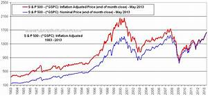 S & P 500 Index Inflation Adjusted Chart - About Inflation
