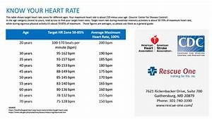 American Heart Association Cpr Chart Acls Aed Sales And Cpr Training Maryland Rescue One