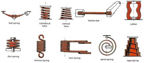 Types Of Vehicle Suspension Parts