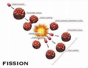 Nuclear4malaysia  Nuclear Fission
