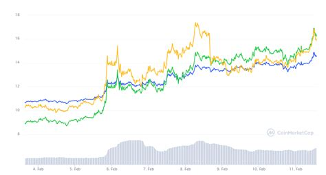 This cryptocurrency also has a role in the network's. ATOM Coin Grafik ve XRP Yorumları: Cosmos ve Ripple'da Son ...