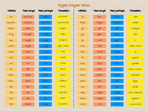 Irregular Verbs. Online Psychic Network Sore Neck And Shoulder. Portfolio Product Design Dr Schroeder Dentist. Credit Card Chargeback Credit Card Unemployed. Reliable Psychic Readings Compact Car Service. First Tennessee Cash Rewards. Network Traffic Flow Diagram. Verisign Credit Card Processing. Home Remodeling Houston Assassin Pest Control