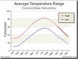 Climate in Concord, New Hampshire