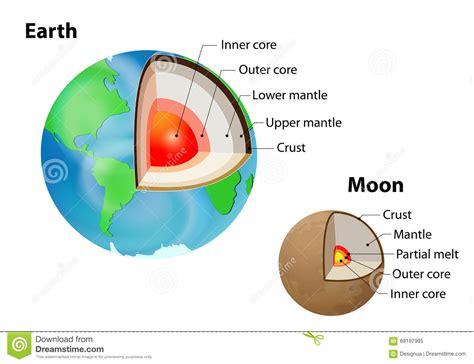 Struttura Interna Della Terra Riassunto - la struttura interna della e della terra