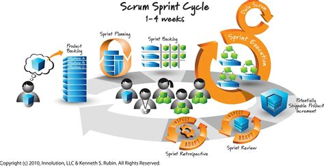 Agile Software Development Through Scrum Springtimesoft