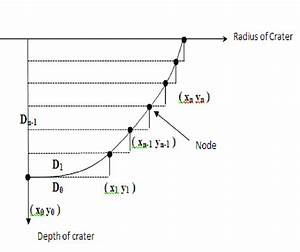 Calculation Of Crater Volume