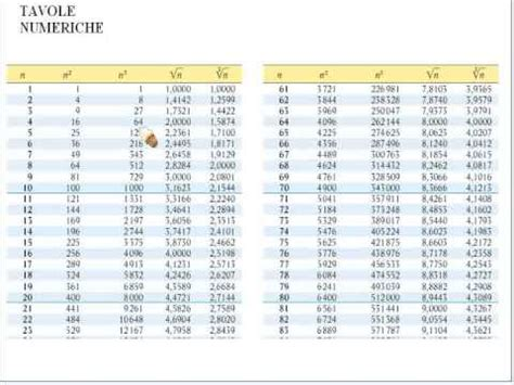 tavole numeriche radici tavole num flv