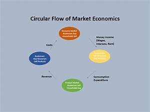 How To Create A Stunning Circular Flow Chart In Powerpoint