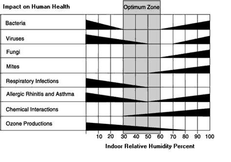 human comfort temperature range edc usa