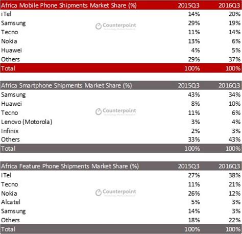 phone market only a few saw this coming but itel leads the africa