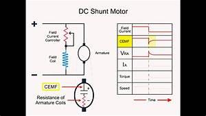 How Dc Shunt Motor Works   Working Principle
