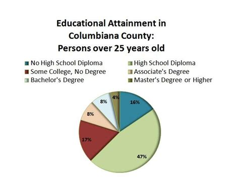 Educational Attainment In Columbiana County For Persons. E-resume. What Are Some Skills To Put On A Resume. Escrow Officer Job Description Resume. Pharmacist Resume Objective Sample. Resume Google Translate. Character Reference Format Resume. How To List Qualifications On Resume. Administrative Assistant Resume Skills Examples