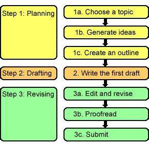 online chat essay help dissertation on film editing how can we help promote tourism in malaysia essay