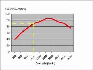 Kraftstoffverbrauch Berechnen Formel :  ~ Themetempest.com Abrechnung