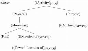 define assignations