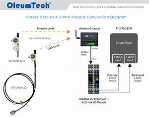 Oleumtech U00ae Helps Save  25k Per Site For A Global O U0026g Producer With M2m Automation Solutions