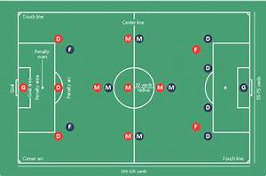 U10 Soccer Positions Diagram