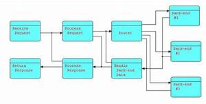Flow Diagram Programming For Automation And Control