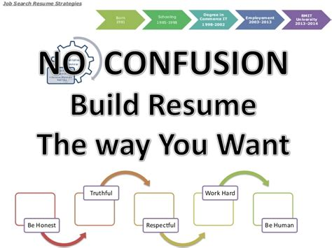 Jobsearch Resume by Search Resume Strategies