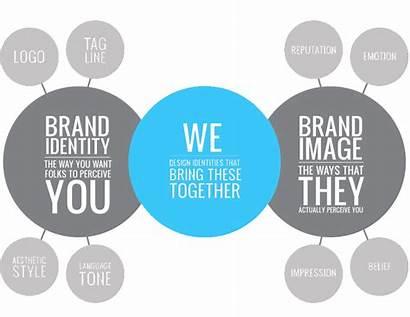 Strategy Brand Branding Corporate Marketing Services Digital