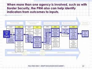 Federal Enterprise Architecture Program Management Office