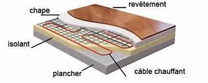 Epaisseur Chape Plancher Chauffant : plancher chauffant tr s mince par jacques ortolas ~ Melissatoandfro.com Idées de Décoration