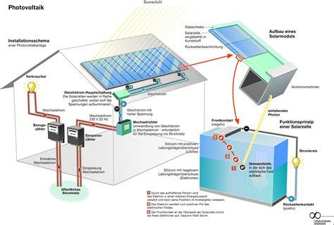 Solarenergie Material Und Funktion Solarzellen by Wie Funktionieren Solarzellen Dynamische