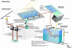 Wie Funktionieren Solarzellen : wie funktionieren solarzellen dynamische ~ Lizthompson.info Haus und Dekorationen