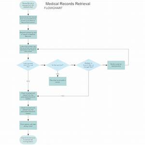 Draw The Flow Chart Of Planning Process Medical Records Retrieval Flowchart