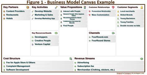 bridging business model canvas  business architecture