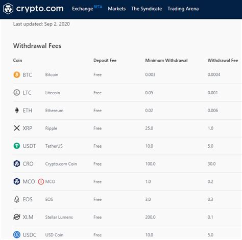 Crypto.com cryptocurrency app and exchange. Crypto.com Review - How To Buy Bitcoin With 0% Credit Card Fee