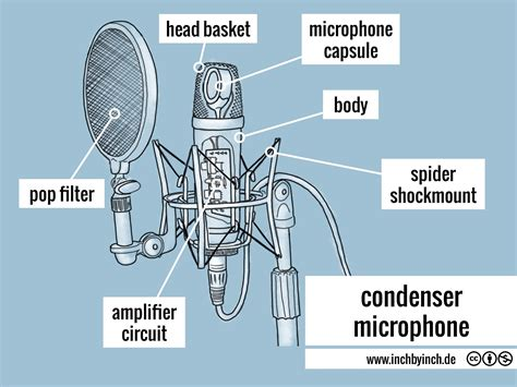 Inch Technical English Condenser Microphone