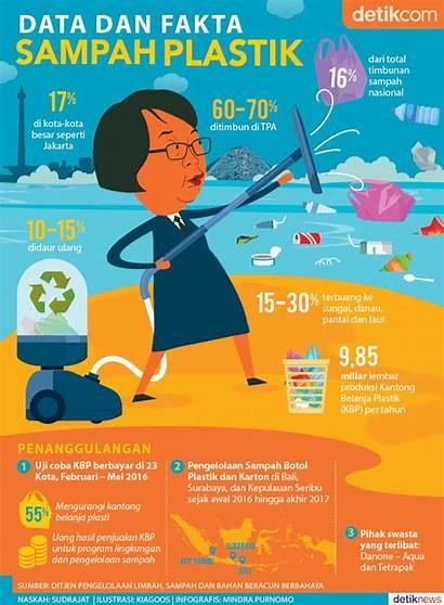 Sampah Plastik Infografis Fakta Berjibaku Atasi Dan