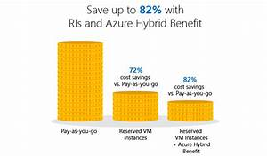 An Overview Of The Cost Savings Of Azure Reserved Vm Instances  Ris