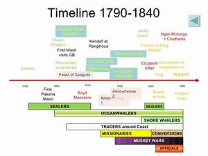 New Zealand History Timeline | Know-It-All