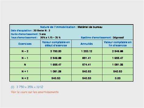 plan comptable fourniture de bureau materiel de bureau comptabilite 28 images comment comptabiliser des fournitures de bureau et