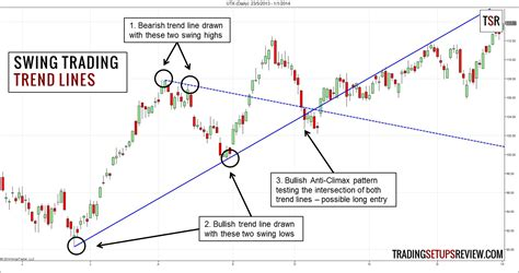 swing trading swing trading with trend lines trading setups review