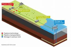 Research Shows Ramping Up Carbon Capture Could Be Key To