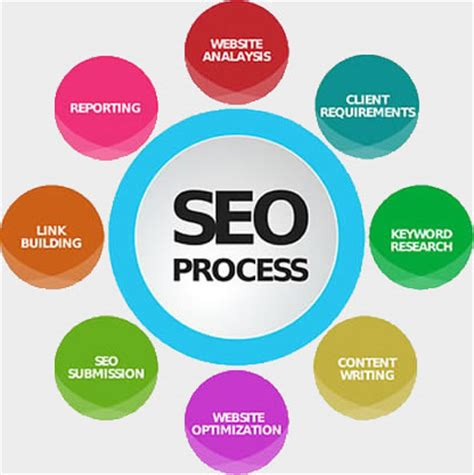 Seo Process by Seo Company Ahmedabad Best Seo Services In Ahmedabad