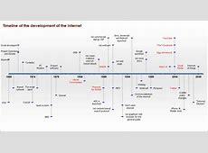 Pin Internet Development Timeline Images to Pinterest
