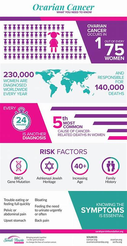 Cancer Ovarian Infographic Facts Pdf Parvin Sarah