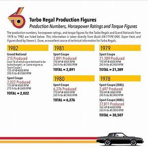 Buick Turbo Regal Production Figures