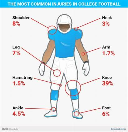 Injuries Football Most Players Common College Businessinsider