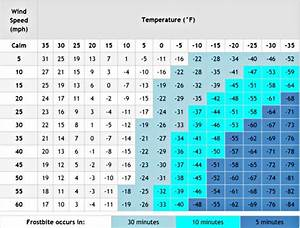 Frostbite Chart Time Cold Weather Survival How To Keep Warm And Alive