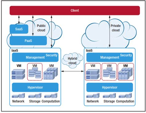infrastructure   service  cloud technologies