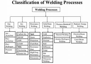 Definition Of Welding And The History