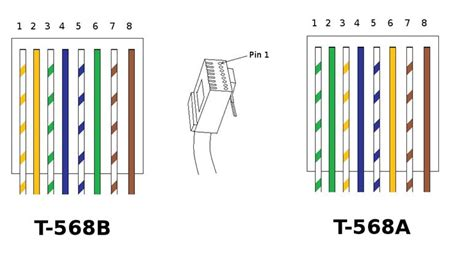 T568 Wiring Diagram by What S The Difference Between T568a And T568b