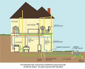 Diagram Of Plumbing In A House