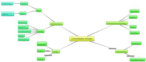 mapa mental comunidades virtuales otro sitio mas de www